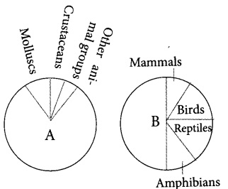 Plus Two Zoology Chapter Wise Previous Questions Chapter 8 Biodiversity and Conservation 4