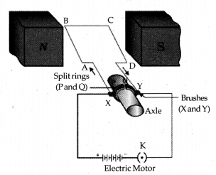 Magnetic Effects of Electric Current Class 10 Notes Science Chapter 13 11