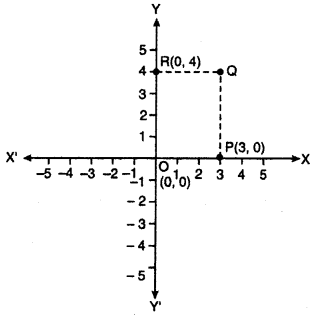 RBSE Solutions for Class 10 Maths Chapter 9 Co-ordinate Geometry Q.3