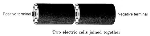 Electricity and Circuits Class 6 Notes Science Chapter 12 2