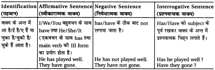 RBSE Class 6 English Grammar Tenses (Correct Forms of the Verbs) 15