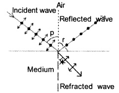 Plus Two Physics Chapter Wise Previous Questions Chapter