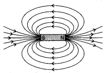 Magnetic Effects of Electric Current Class 10 Notes Science Chapter 13 2