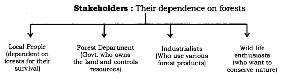 Management of Natural Resources Class 10 Notes Science Chapter 16 1