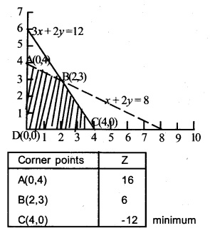 Plus Two Maths Chapter Wise Previous Questions Chapter 12 Linear Programming
