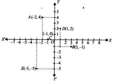 NCERT Solutions for Class 9 Maths Chapter Chapter 3 Coordinate Geometry Ex 3.23 A1