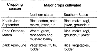 Class 12 Geography Notes Chapter 15 Land Resources and Agriculture