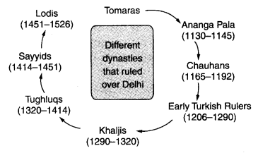The Delhi Sultans Class 7 Notes History Chapter 3 - Learn CBSE