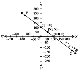 NCERT Solutions for Class 9 Maths Chapter 4 Linear Equations in Two Variables Ex 4.3 Q5d