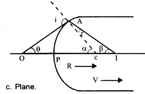 Plus Two Physics Chapter Wise Previous Questions Chapter 9 Ray Optics and Optical Instruments 15