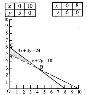Plus Two Maths Chapter Wise Previous Questions Chapter 12 Linear Programming 1