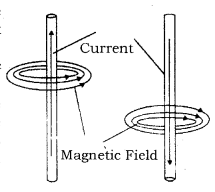 Magnetic Effects of Electric Current Class 10 Notes Science Chapter 13 3