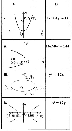 HSSlive Plus One Maths Chapter Wise Questions and Answers Chapter 11 Conic Sections 10