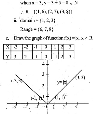 HSSlive Plus One Maths Chapter Wise Previous Questions Chapter 2 Relations and Functions 6