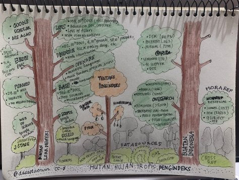 The rain forest of indexing services #sketchnotearmy