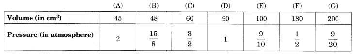 Direct and Inverse Proportions Class 8 Extra Questions Maths Chapter 13 Q11.3
