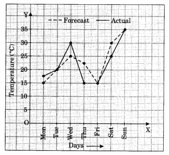 NCERT Solutions for Class 8 Maths Chapter 15 Introduction to Graphs Q4