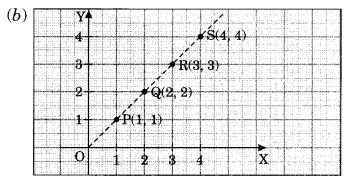 NCERT Solutions for Class 8 Maths Chapter 15 Introduction to Graphs Ex 15.2 Q1.1
