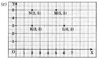NCERT Solutions for Class 8 Maths Chapter 15 Introduction to Graphs Ex 15.2 Q1.2