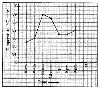 NCERT Solutions for Class 8 Maths Chapter 15 Introduction to Graphs Q1