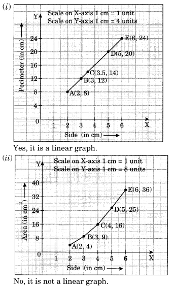 NCERT Solutions for Class 8 Maths Chapter 15 Introduction to Graphs Ex 15.3 Q2.1