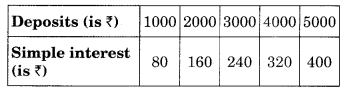 NCERT Solutions for Class 8 Maths Chapter 15 Introduction to Graphs Ex 15.3 Q1.2