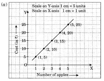 NCERT Solutions for Class 8 Maths Chapter 15 Introduction to Graphs Ex 15.3 Q1.3