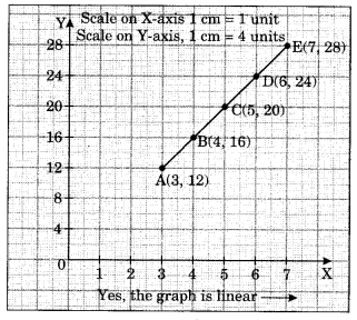 Introduction to Graphs Class 8 Extra Questions Maths Chapter 15 Q3.1