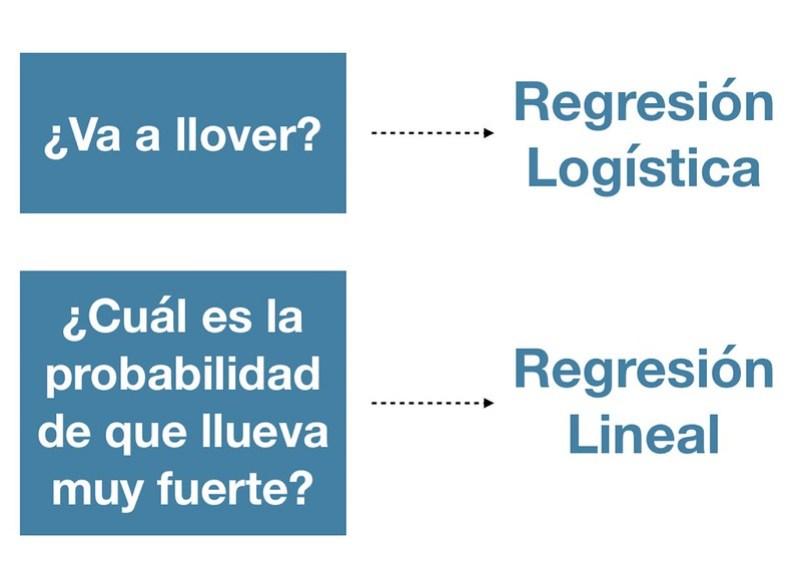 Diferencia entre Regresión Lineal y Logística 3