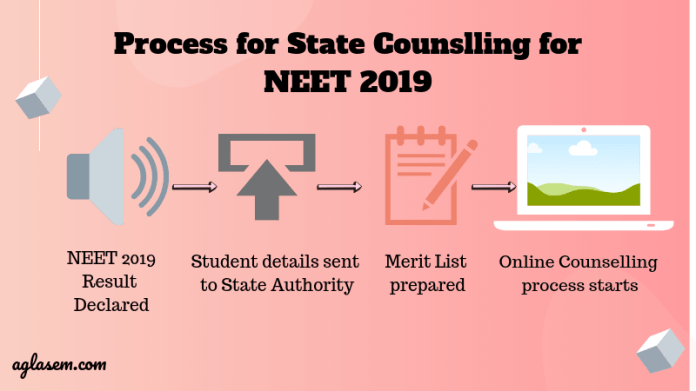 NEET State Wise Rank List 2019   Merit List, State Quota Counselling
