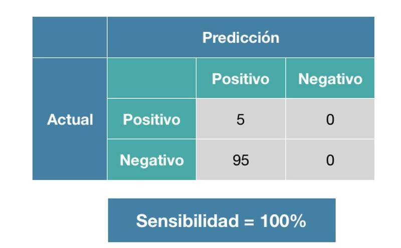 Errores clasificación 4