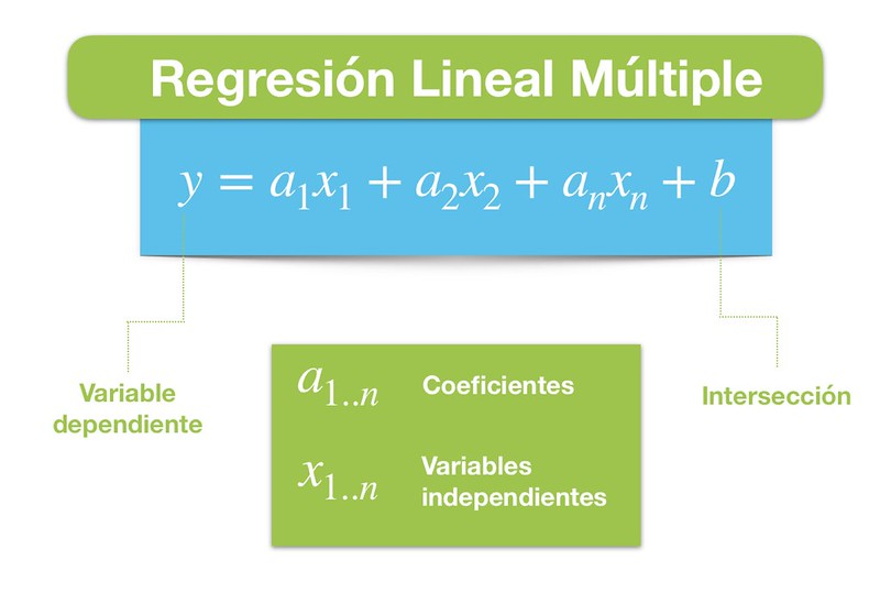 Teoría Regresión Lineal Multiple 1