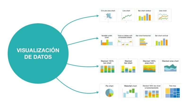 Importancia visualización de datos