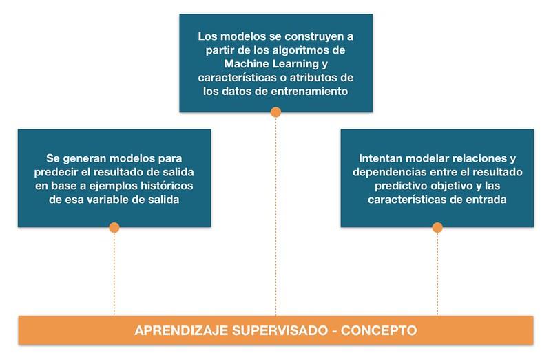 Algoritmos de aprendizaje suspervisado 1