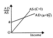 HSSlive Plus Two Macroeconomics Chapter Wise Previous Questions Chapter 4 Income Determination 1