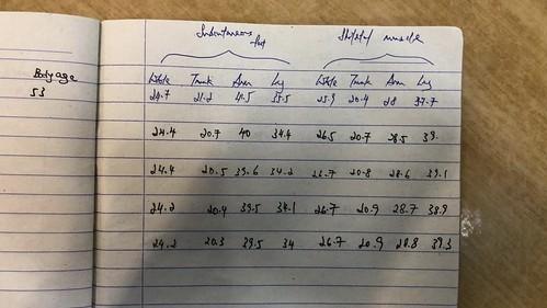 Fitness training stats