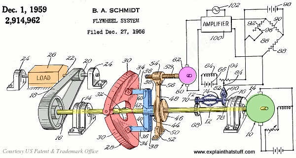 Adjustable Flywheel Patent