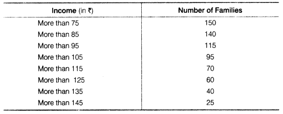 Statistics for Economics Class 11 NCERT Solutions Chapter 5 Measures of Central Tendency 7