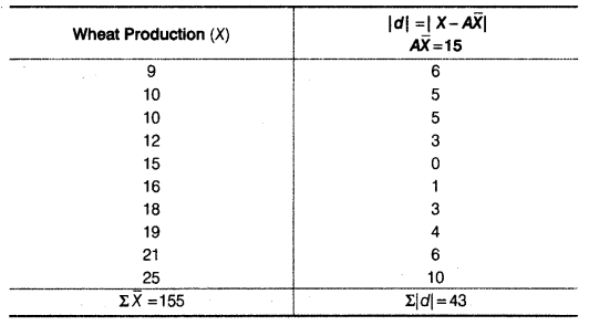 Statistics for Economics Class 11 NCERT Solutions Chapter 6 Measures of Dispersion 4