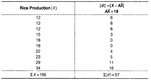 Statistics for Economics Class 11 NCERT Solutions Chapter 6 Measures of Dispersion 6