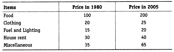 Statistics for Economics Class 11 NCERT Solutions Chapter 8 Index Numbers 1