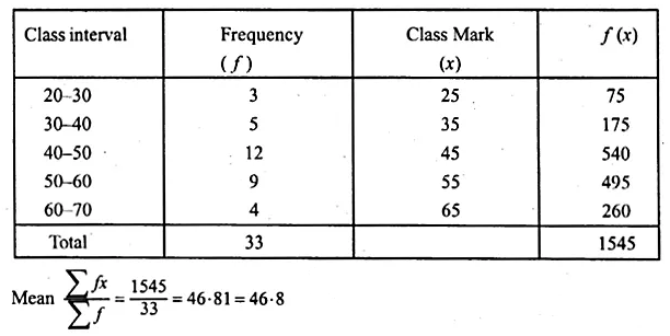 ML Aggarwal Class 10 Solutions for ICSE Maths Chapter 21 Measures of Central Tendency Ex 21.1 Q27.1