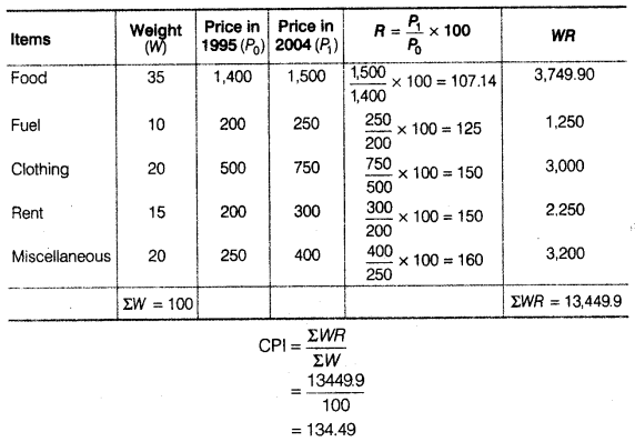 Statistics for Economics Class 11 NCERT Solutions Chapter 8 Index Numbers 8