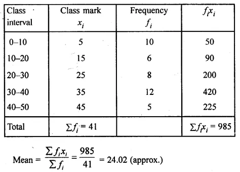 ML Aggarwal Class 10 Solutions for ICSE Maths Chapter 21 Measures of Central Tendency Ex 21.1 Q15.1