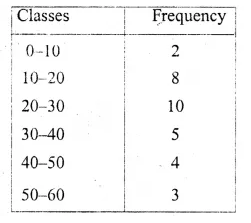 ML Aggarwal Class 10 Solutions for ICSE Maths Chapter 21 Measures of Central Tendency Ex 21.4 Q4.1