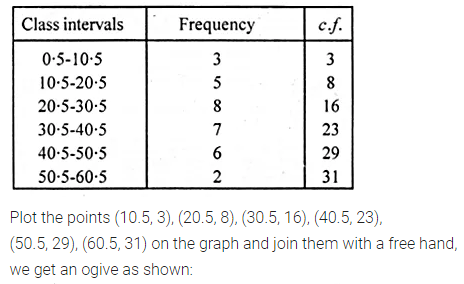 ML Aggarwal Class 10 Solutions for ICSE Maths Chapter 21 Measures of Central Tendency Ex 21.5 Q2.1