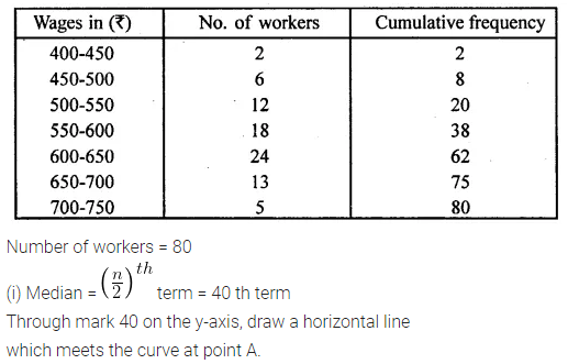 ML Aggarwal Class 10 Solutions for ICSE Maths Chapter 21 Measures of Central Tendency Ex 21.6 Q7.1