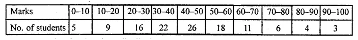 ML Aggarwal Class 10 Solutions for ICSE Maths Chapter 21 Measures of Central Tendency Ex 21.6 Q12