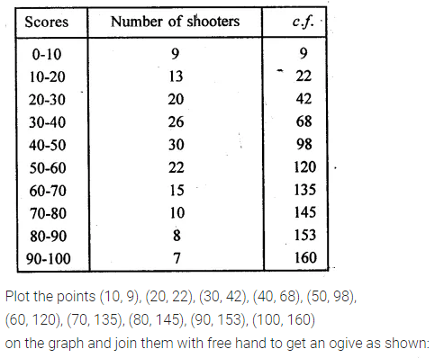 ML Aggarwal Class 10 Solutions for ICSE Maths Chapter 21 Measures of Central Tendency Ex 21.6 Q6.1