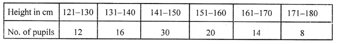 ML Aggarwal Class 10 Solutions for ICSE Maths Chapter 21 Measures of Central Tendency Ex 21.6 Q14